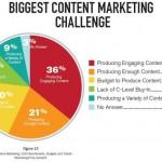 Production Brand Content BtoB : comment relever le challenge