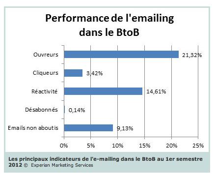 performance_emailing_btob