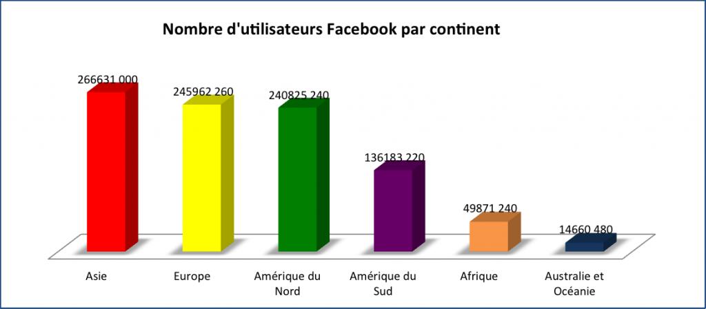 Utilisateurs Facebook par continent