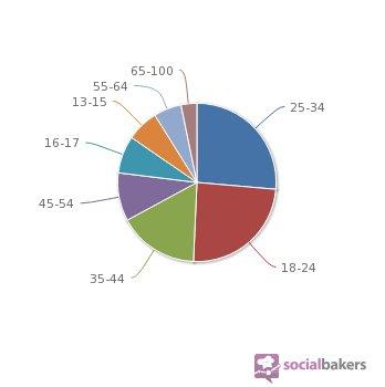 utilisateurs Facebook répartition par âge