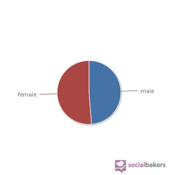 utilisateurs Facebook répartition par sexe