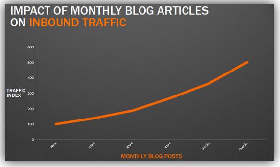 Impact du nombre de posts sur le trafic