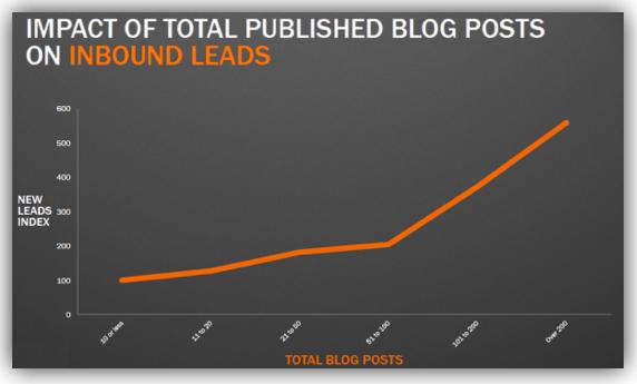 Impact du total de posts publiés sur les leads