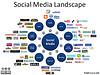 5 bonnes raisons d'utiliser les réseaux sociaux en BtoB