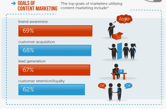 Objectifs du content marketing