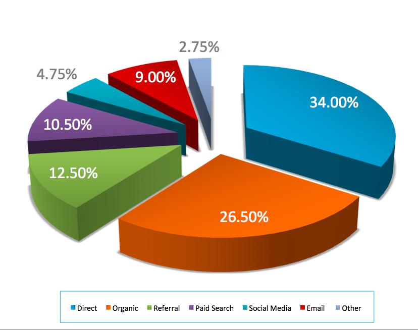 % de leads par canal
