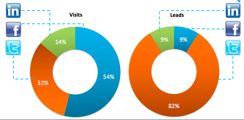 visites vs leads