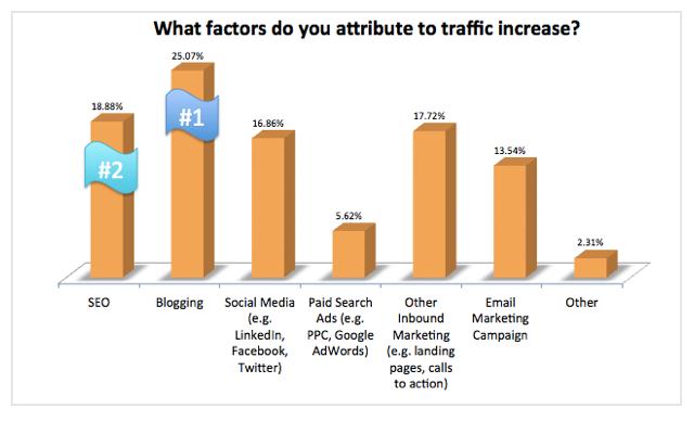 Les blogs développent le trafic du site web