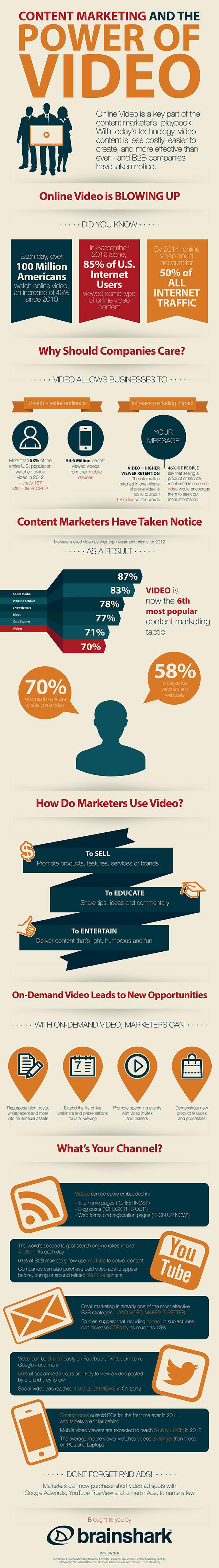 Infographie sur les vidéos comme content marketing
