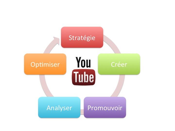 Optimiser sa présence sur YouTube