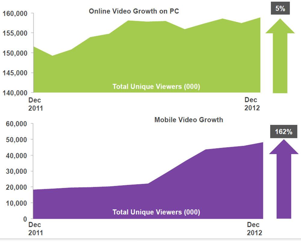 Vidéos sur PC et mobile