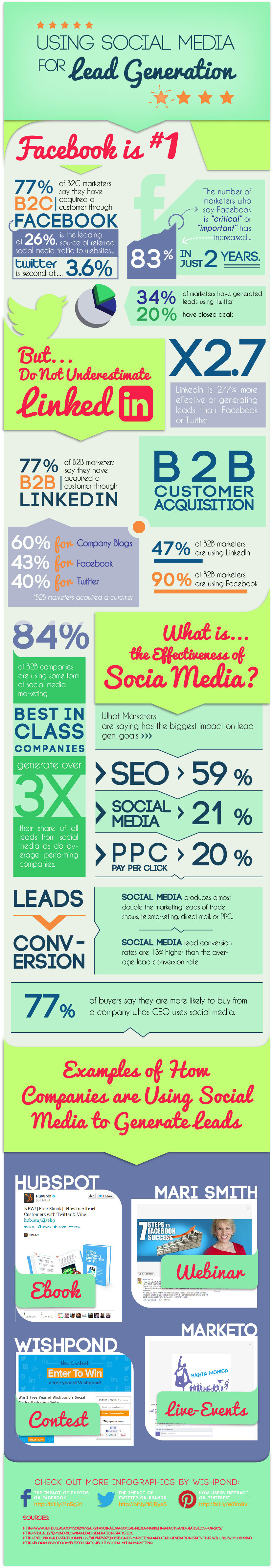 L'importance du social media dans le marketing B2B