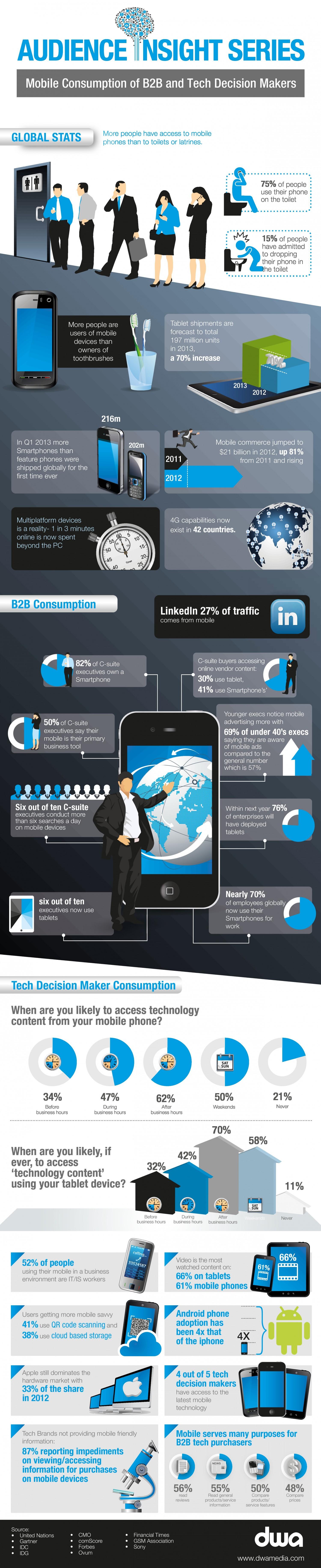 La place du mobile en B2B