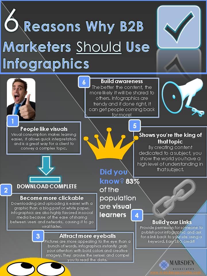 Content marketing pourquoi utiliser les infographies en B2B