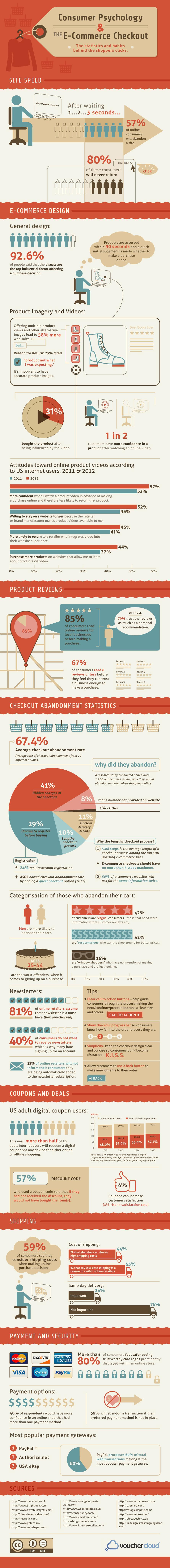E-commerce la psychologie des internautes