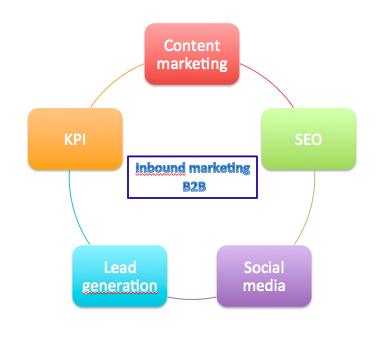 Inbound marketing B2B