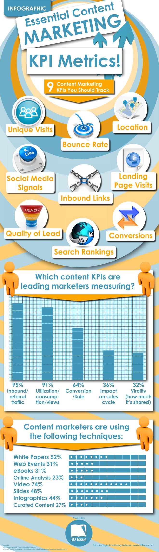 KPI content marketing B2B