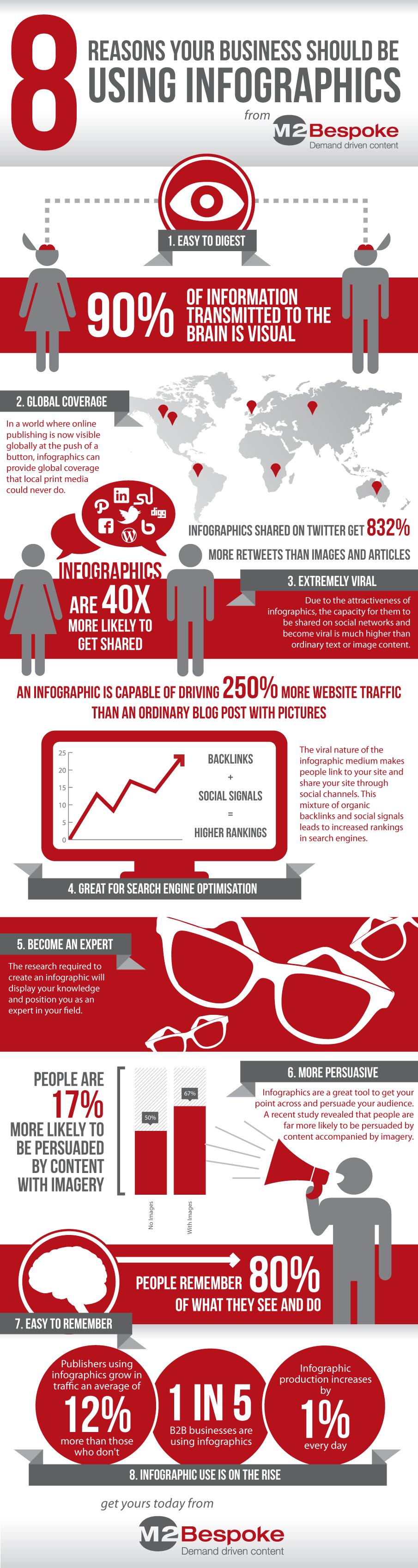 Infographie B2B