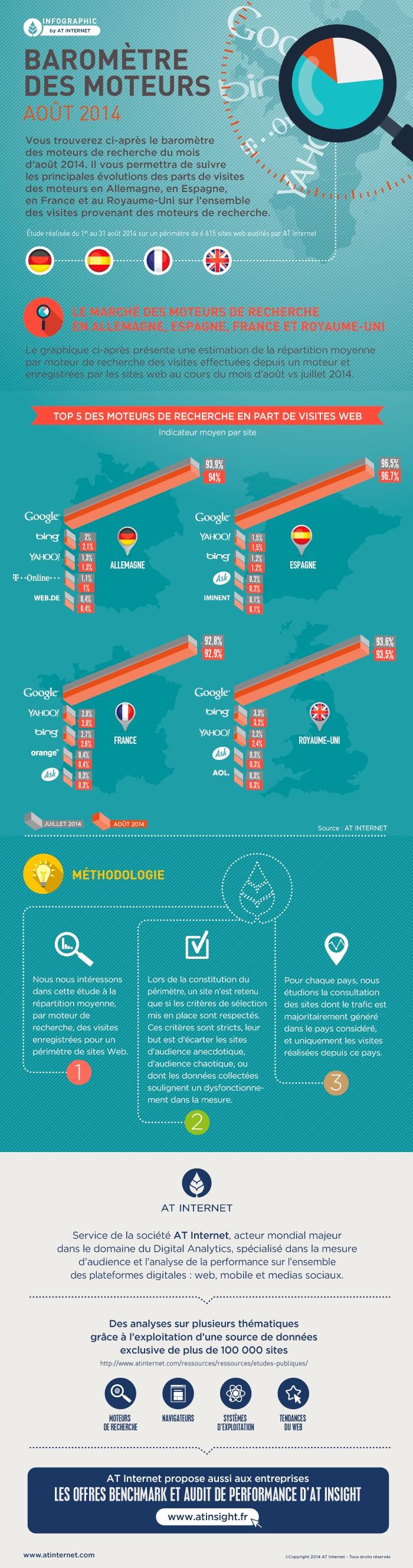 baromètre des moteurs de recherche en europe