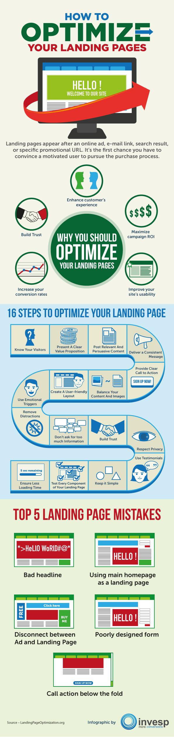landing page : 16 étapes pour l'optimiser