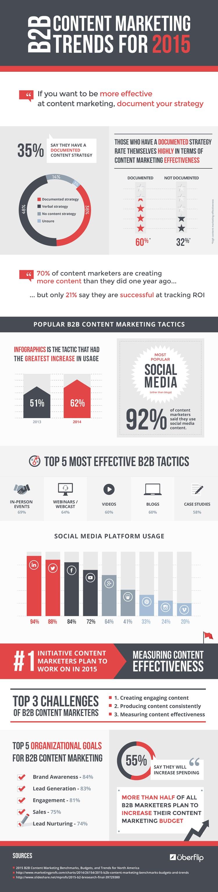 Content-marketing-B2B-les-tendances-pour-2015