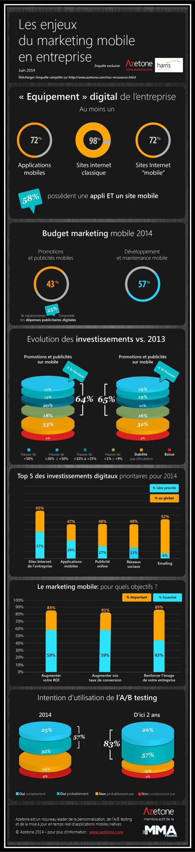 Marketing-mobile-B2B-quels-sont-les-enjeux