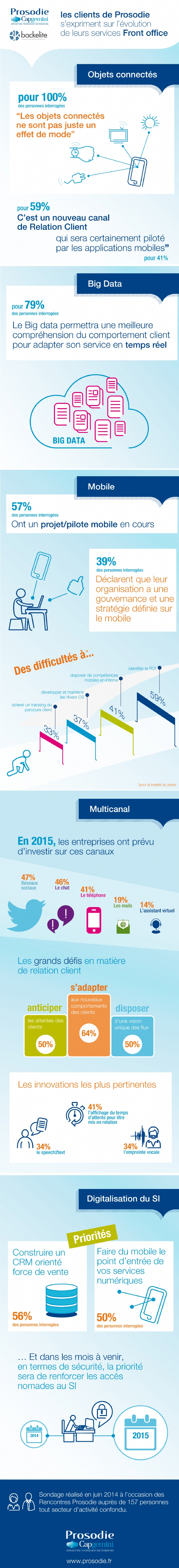 Relation-client-la-vision-des-entreprises-pour-2015