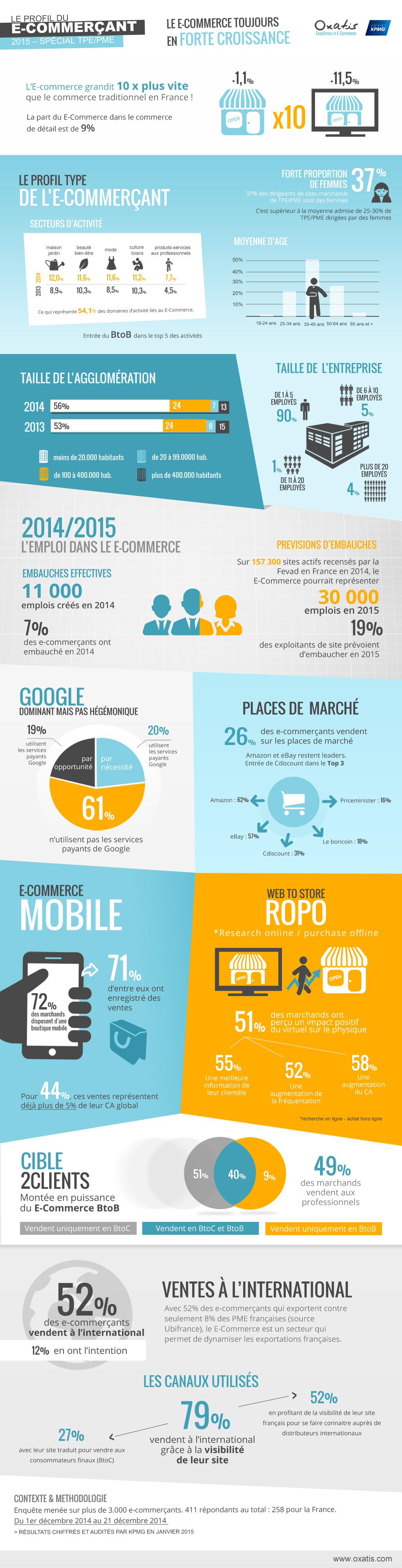E-commerce-2014-TPE-PME-ou-en-sommes-nous