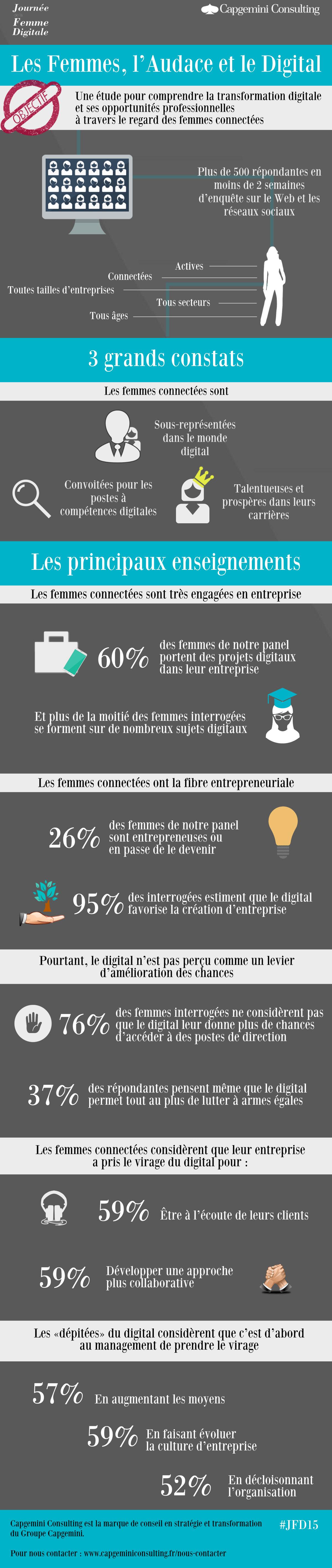 journée-de-la-femme-digitale-2015