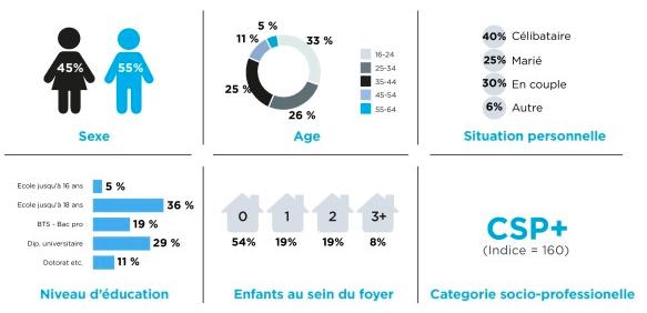 qui-utilise-Twitter-en-France