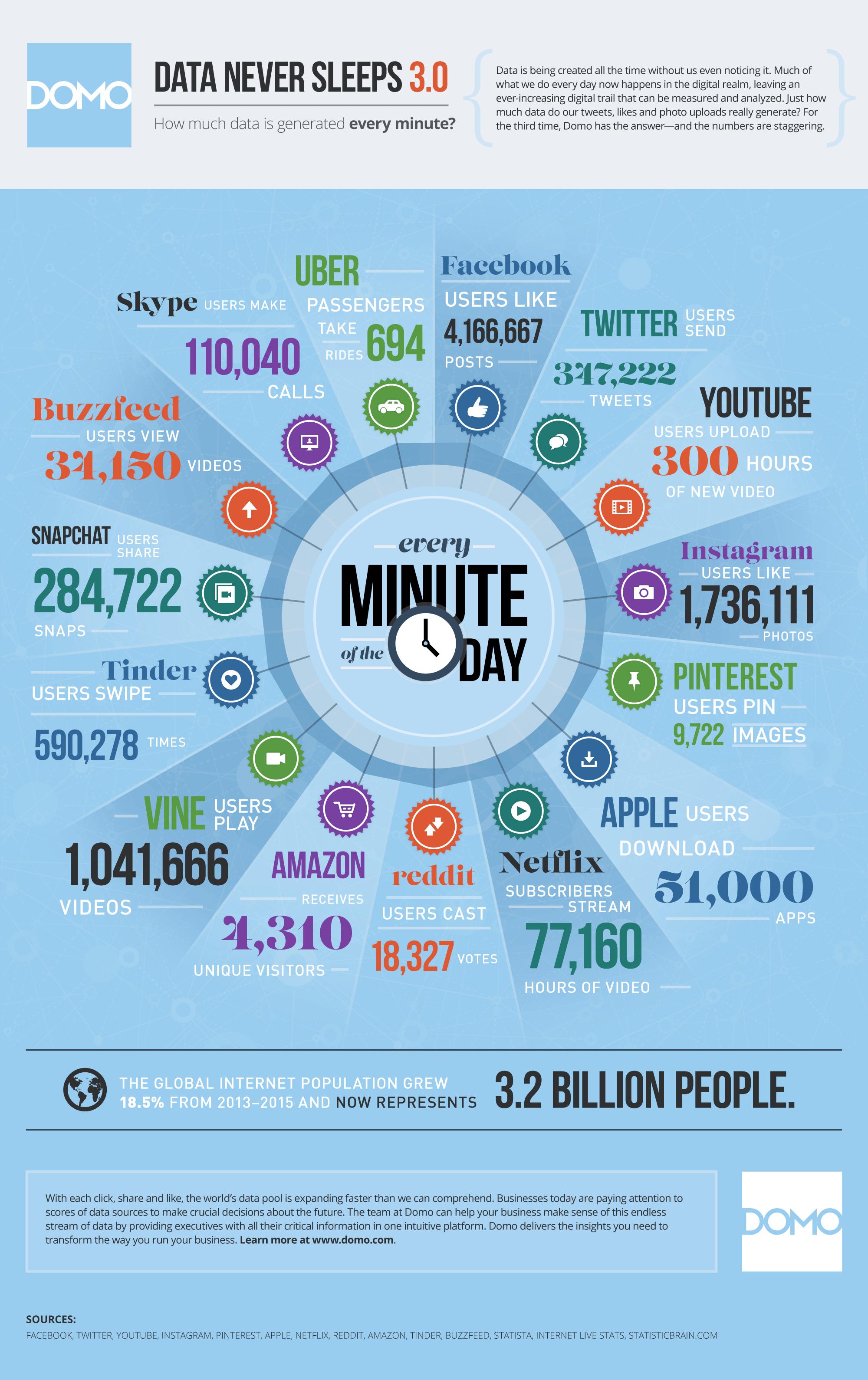 Big-data-combien-de-données-chaque-minute