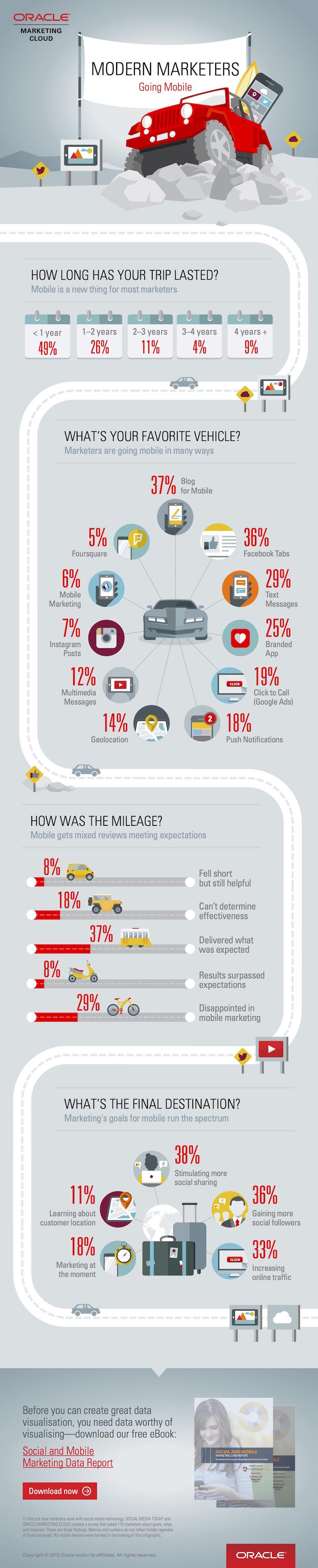 marketing-mobile-duo-en-devenir