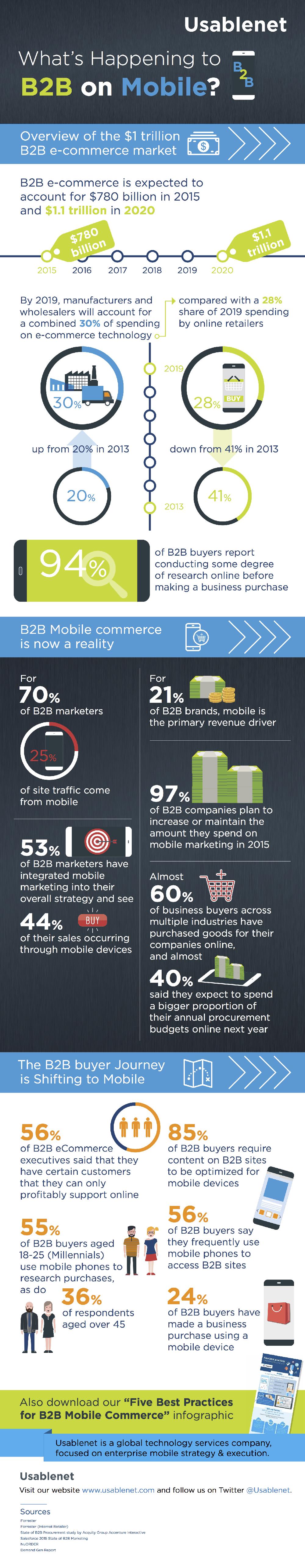 E-commerce-B2B-pourquoi-il-faut-se-mettre-au-mobile