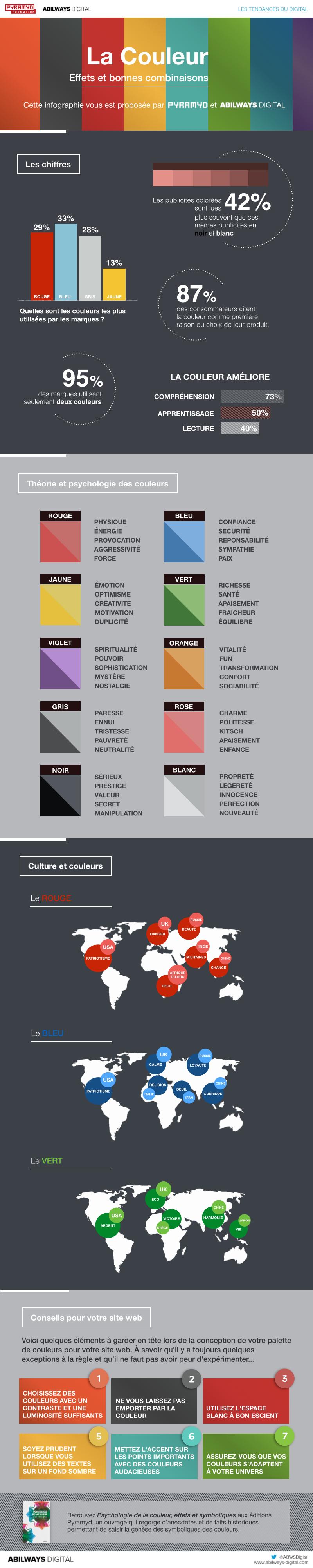 choix des couleurs : effets et bonnes combinaisons - btobmarketers.fr