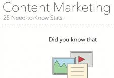 Content Marketing B2B : Où en sommes nous ?