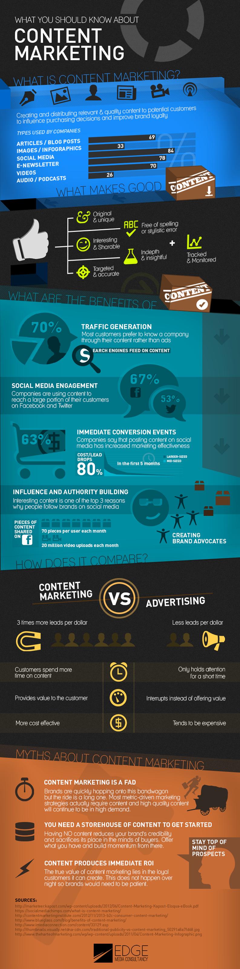 content-marketing-ce-que-vous-devez-savoir