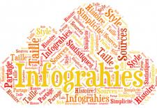 Pourquoi les marketeurs B2B doivent faire des infographies ?