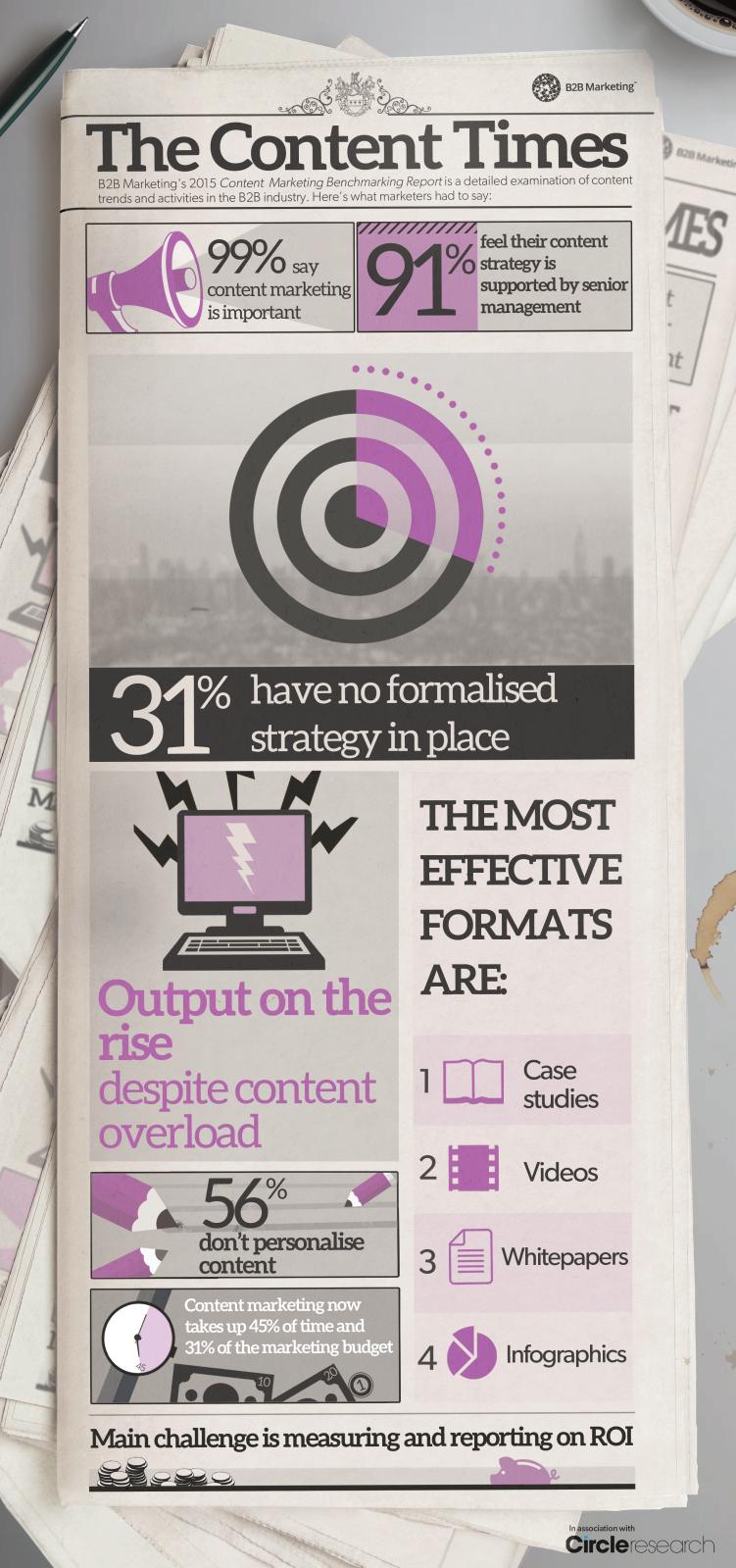 Content-marketing-B2B-état-des-lieux-et-perspectives