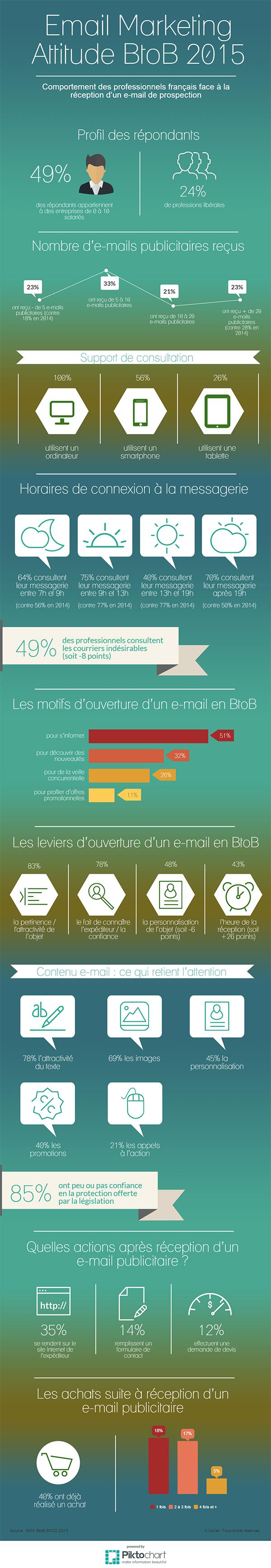 Emailing-B2B-les-comportements-des-professionnels