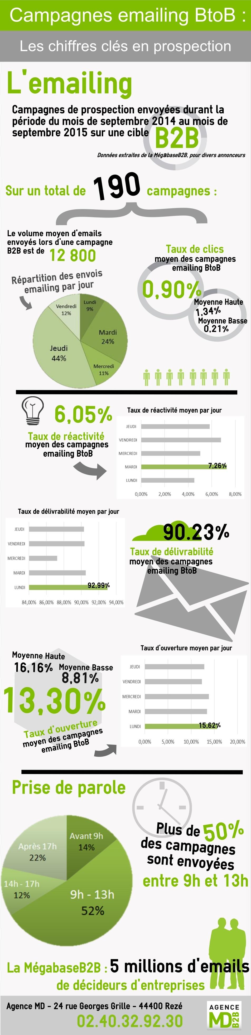emailing-de-prospection-en-B2B-les-chiffres-clés