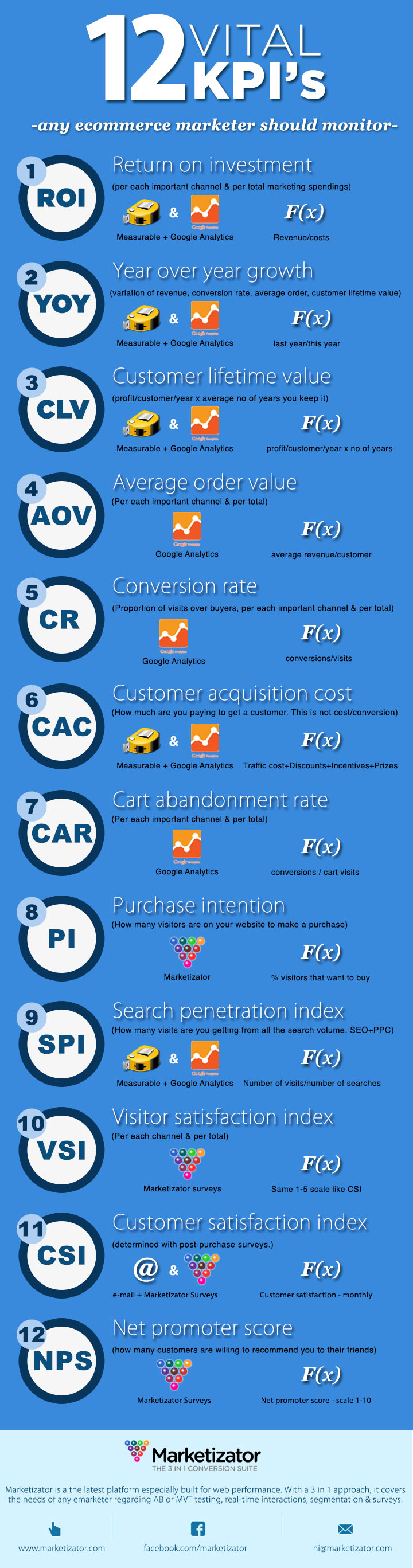 KPI-e-commerce