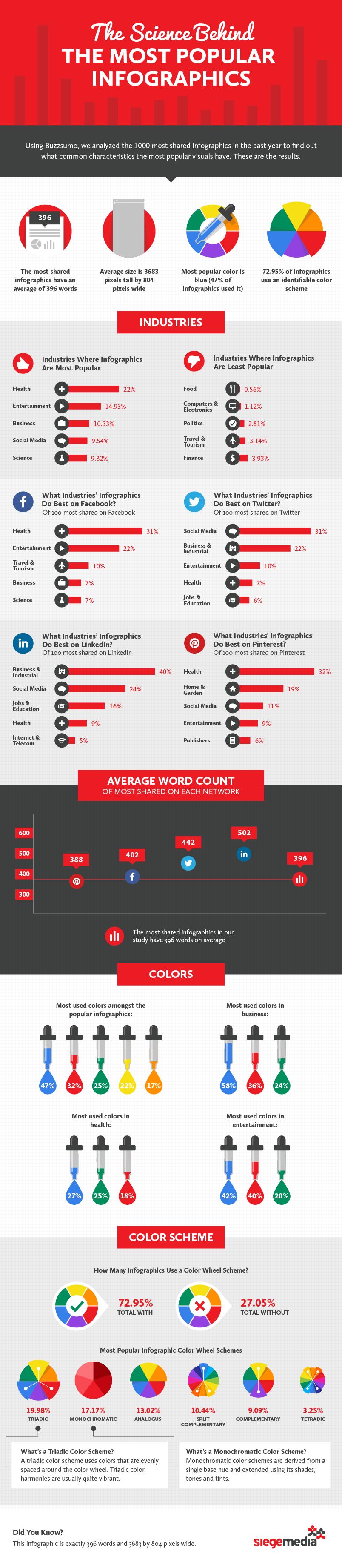 pourquoi-les-infographies-sont-si-virales