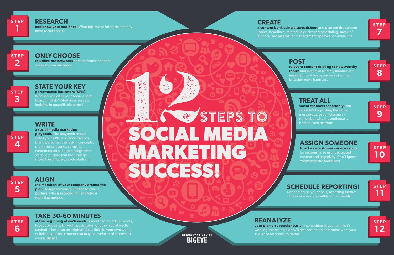 12-etapes-pour-reussir-sur-les-medias-sociaux
