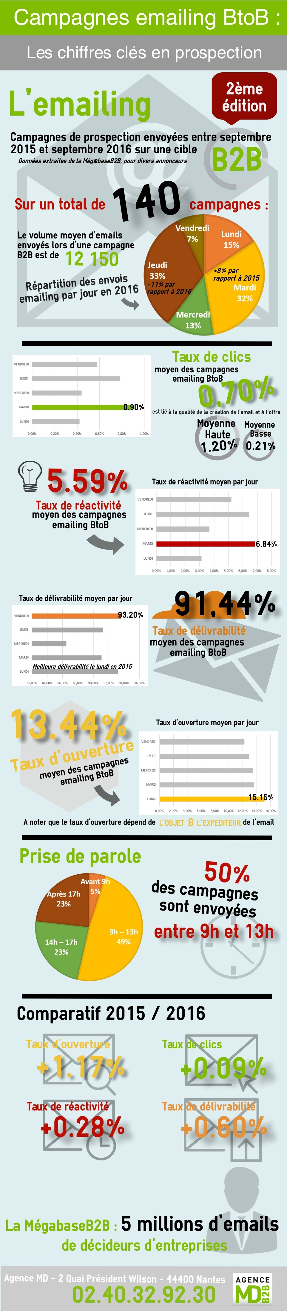 Infographie-Chiffres-cles-emailing-B2B-2016