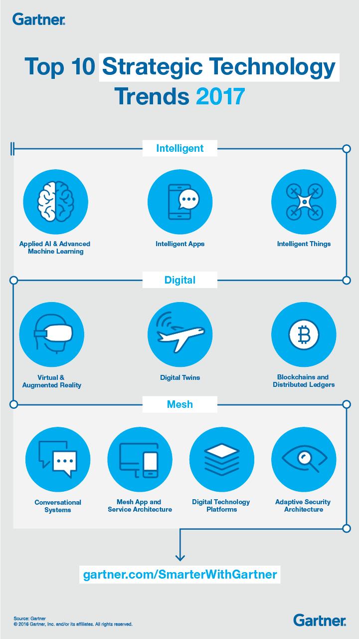 10-tendances-technologiques-2017