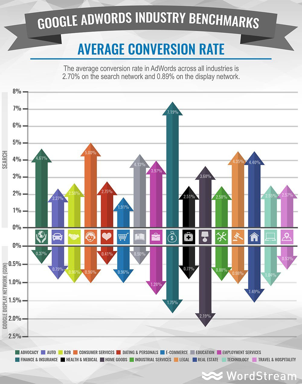 google-adwords-taux-de-conversion