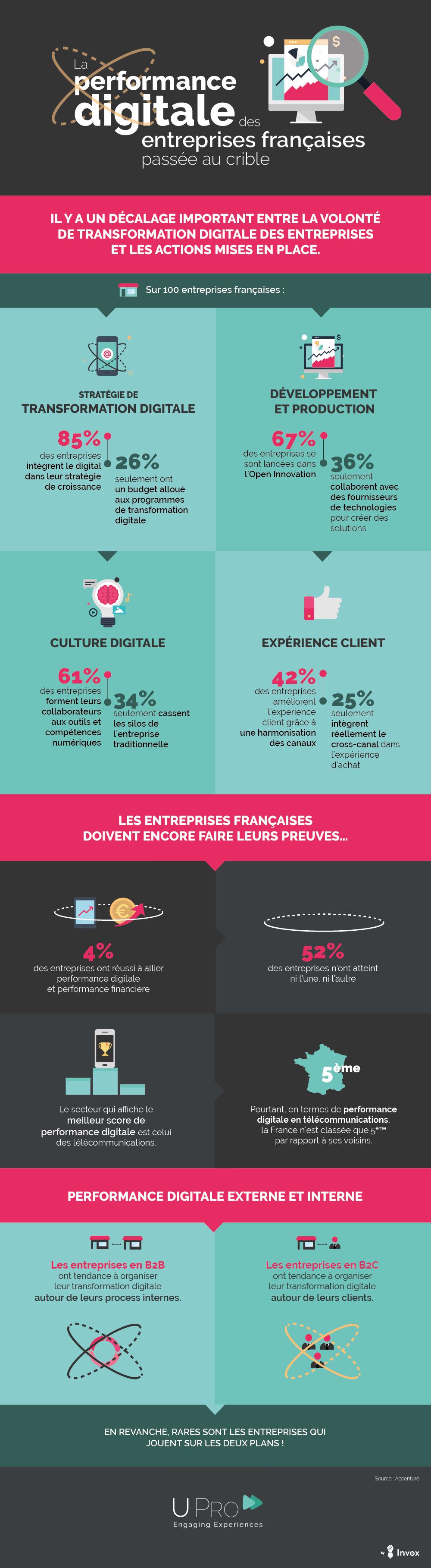 transformation-digitale-des-entreprises-francaises
