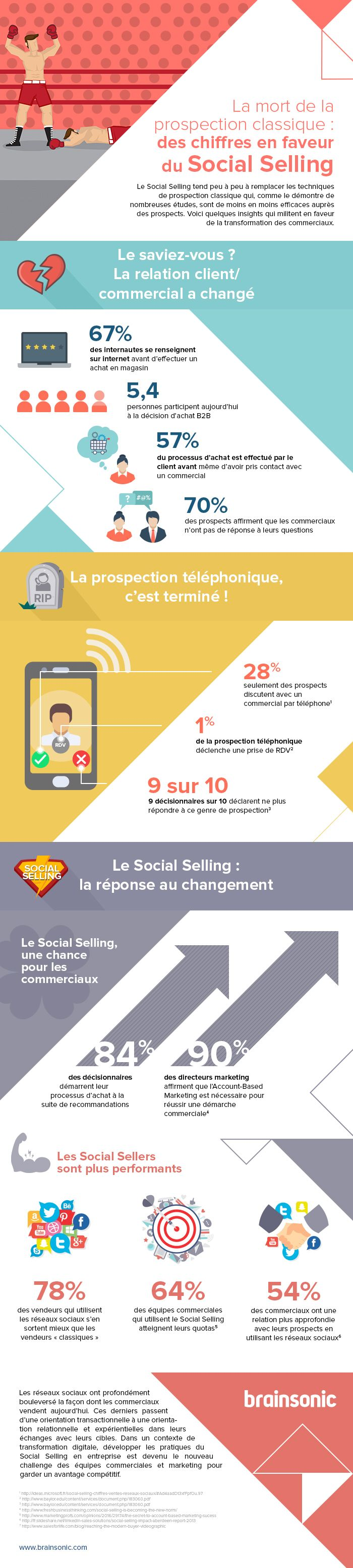 social-selling-infographie