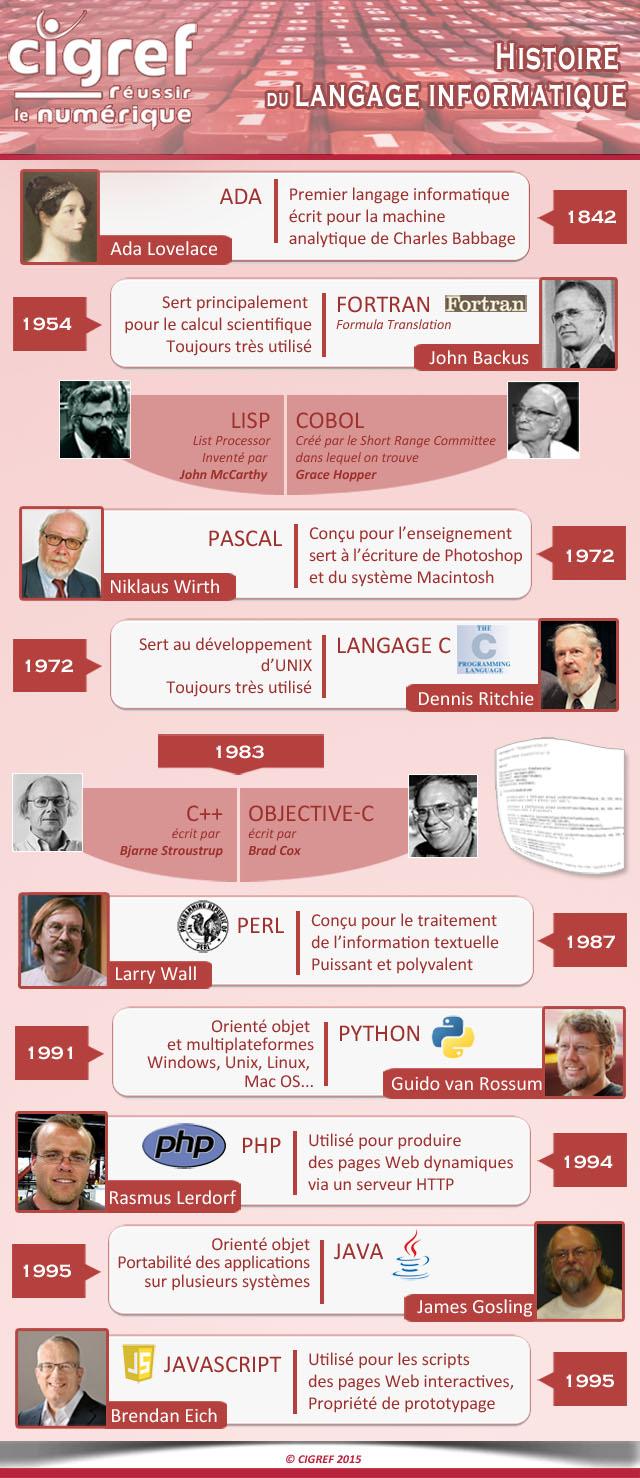 Histoire-du-langage-informatique