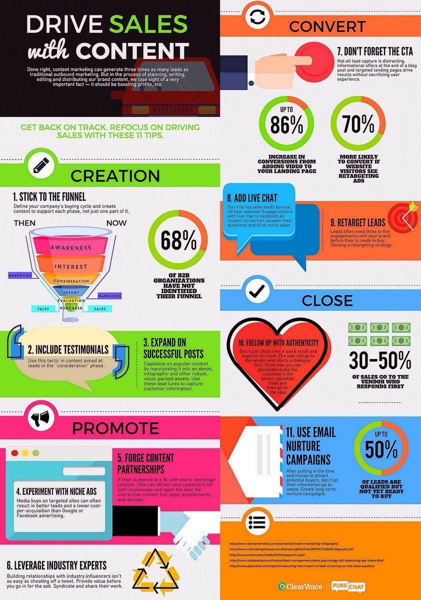 content-marketing-les-bonnes-pratiques